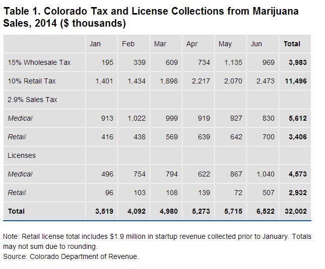 Colorado passes a milestone for pot revenue - CNNMoney