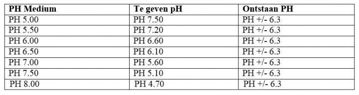 pH-staat
