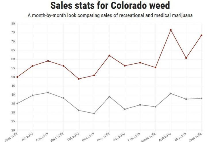 grafiek verkoop colorado