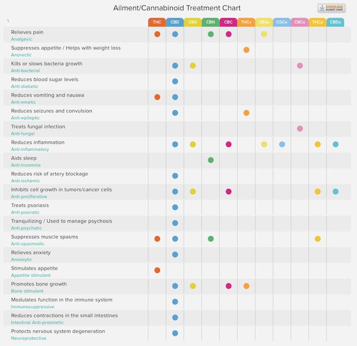 weedmaps grafiek genezing