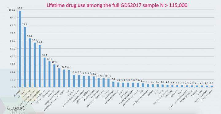 2017 Drug Survey Cannabis Populairste Illegale Drug Cnnbs Nl
